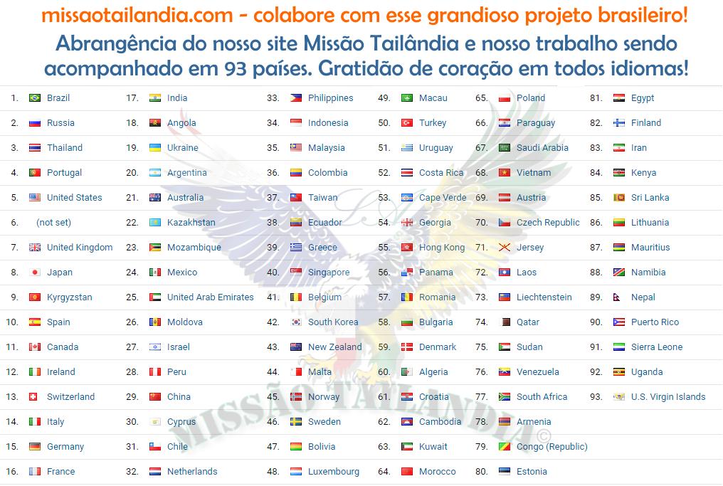 Abrangência do nosso trabalho o nosso site sendo acompanhado por 93 países.